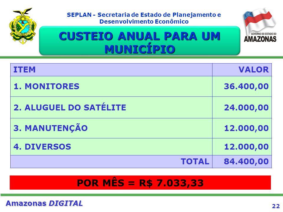 22 Amazonas DIGITAL SEPLAN - Secretaria de Estado de Planejamento e Desenvolvimento Econômico CUSTEIO ANUAL PARA UM MUNICÍPIO ITEMVALOR 1. MONITORES36