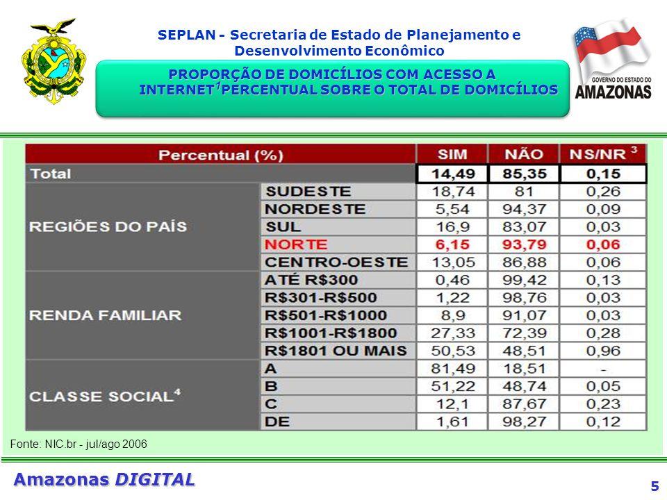 5 Amazonas DIGITAL SEPLAN - Secretaria de Estado de Planejamento e Desenvolvimento Econômico Fonte: NIC.br - jul/ago 2006 PROPORÇÃO DE DOMICÍLIOS COM
