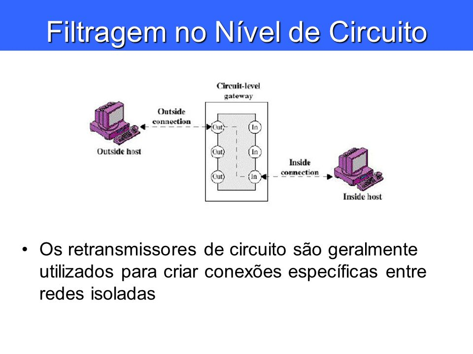 Filtragem no Nível de Circuito Os retransmissores de circuito são geralmente utilizados para criar conexões específicas entre redes isoladas