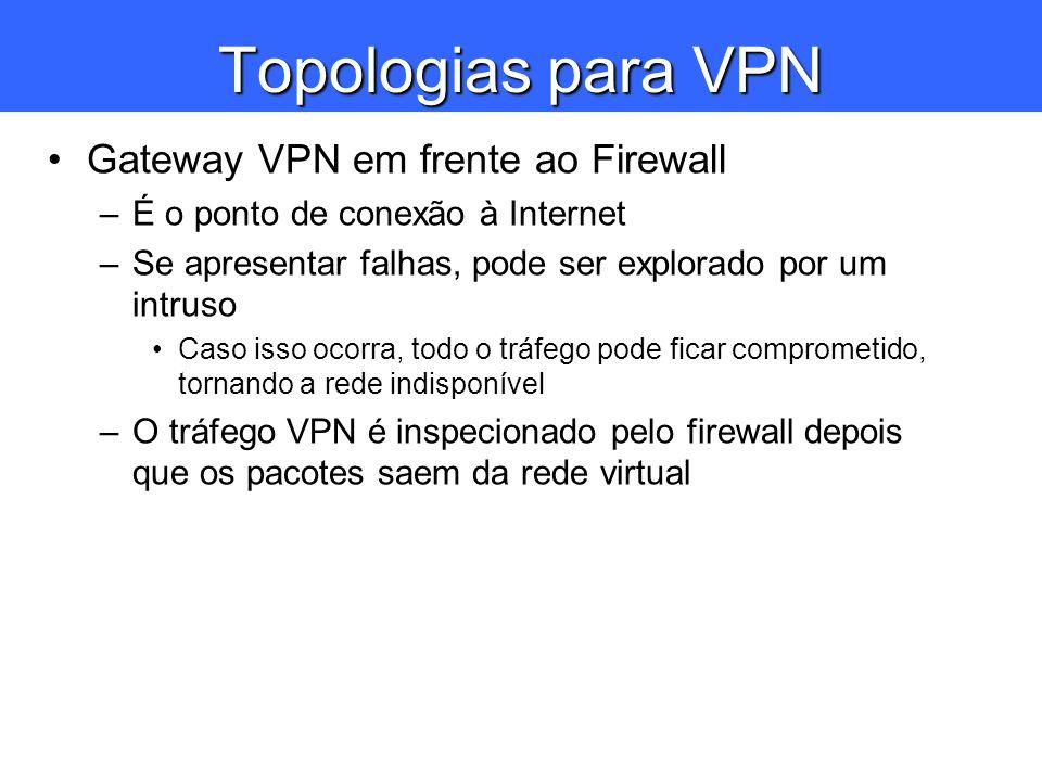Topologias para VPN Gateway VPN em frente ao Firewall –É o ponto de conexão à Internet –Se apresentar falhas, pode ser explorado por um intruso Caso i