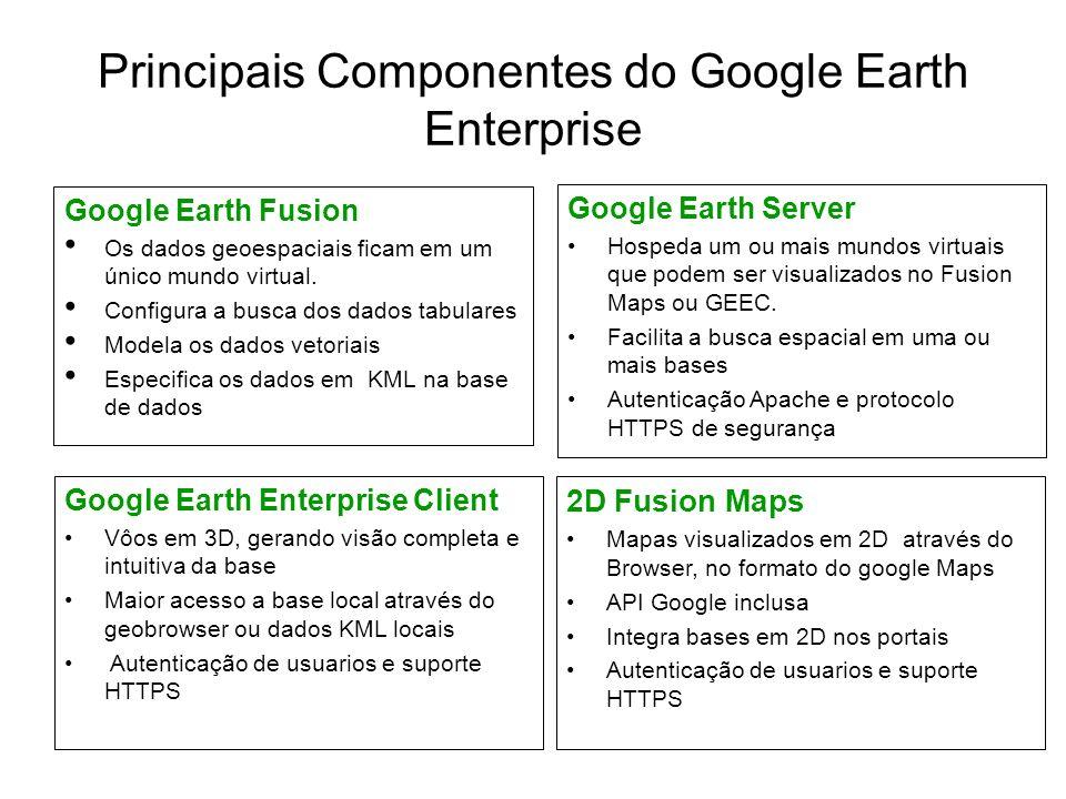 Principais Componentes do Google Earth Enterprise Google Earth Fusion Os dados geoespaciais ficam em um único mundo virtual. Configura a busca dos dad