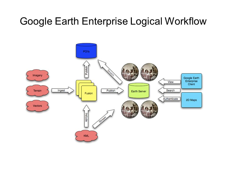 Google Earth Enterprise Logical Workflow