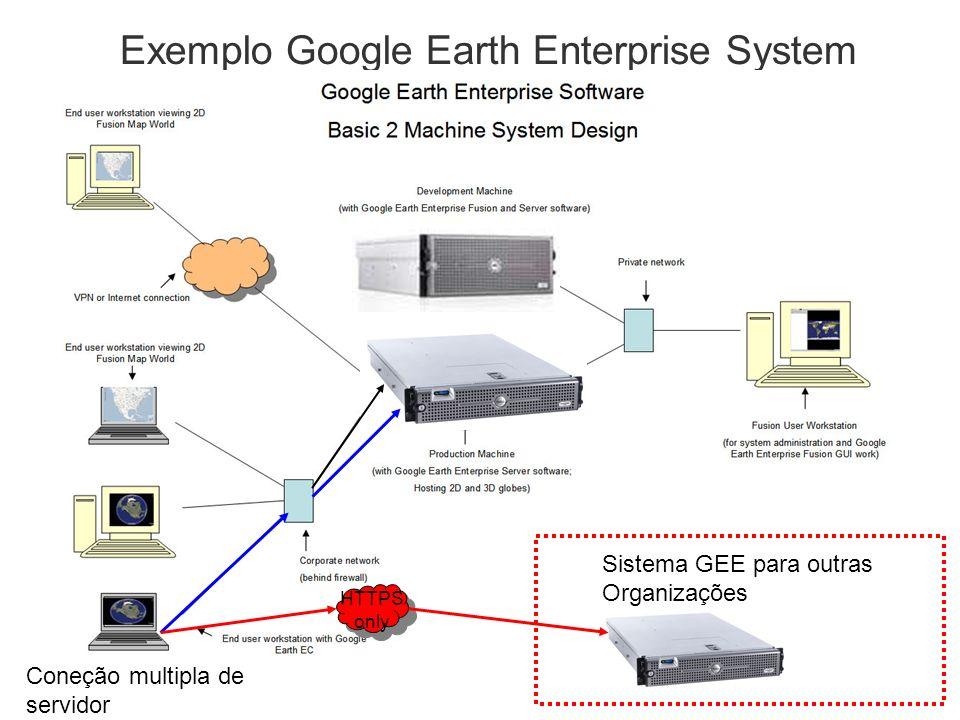 Exemplo Google Earth Enterprise System Sistema GEE para outras Organizações HTTPS only Coneção multipla de servidor