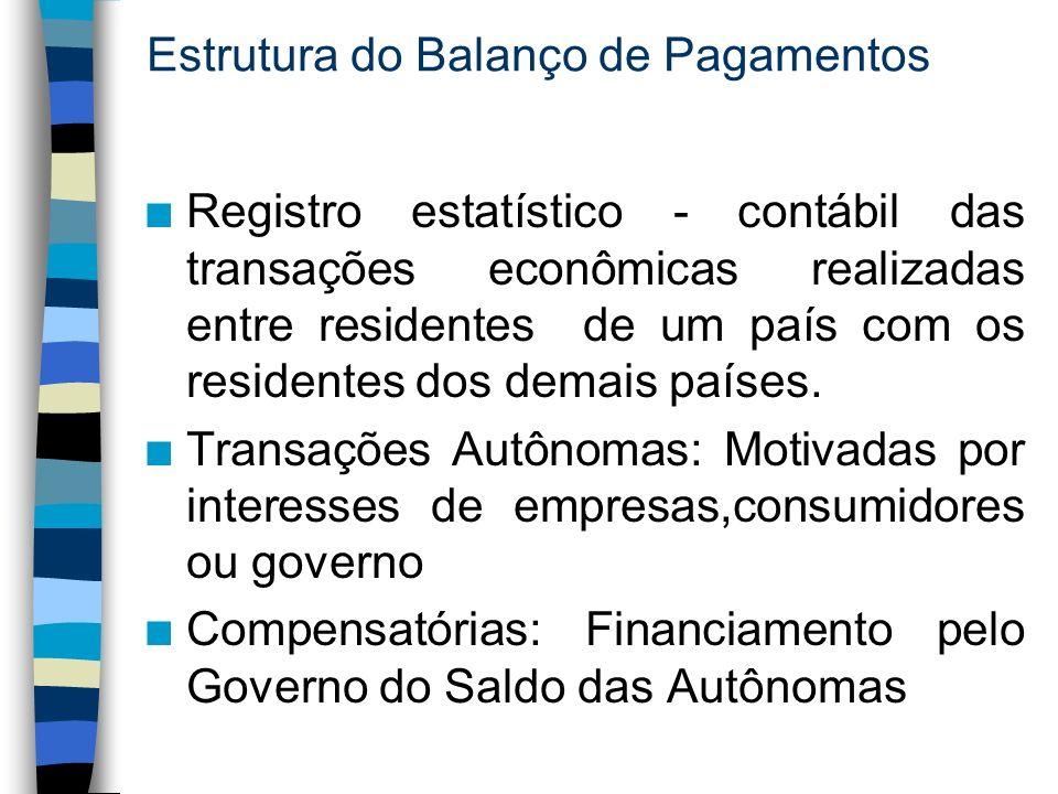 Estrutura do Balanço de Pagamentos n Registro estatístico - contábil das transações econômicas realizadas entre residentes de um país com os residentes dos demais países.