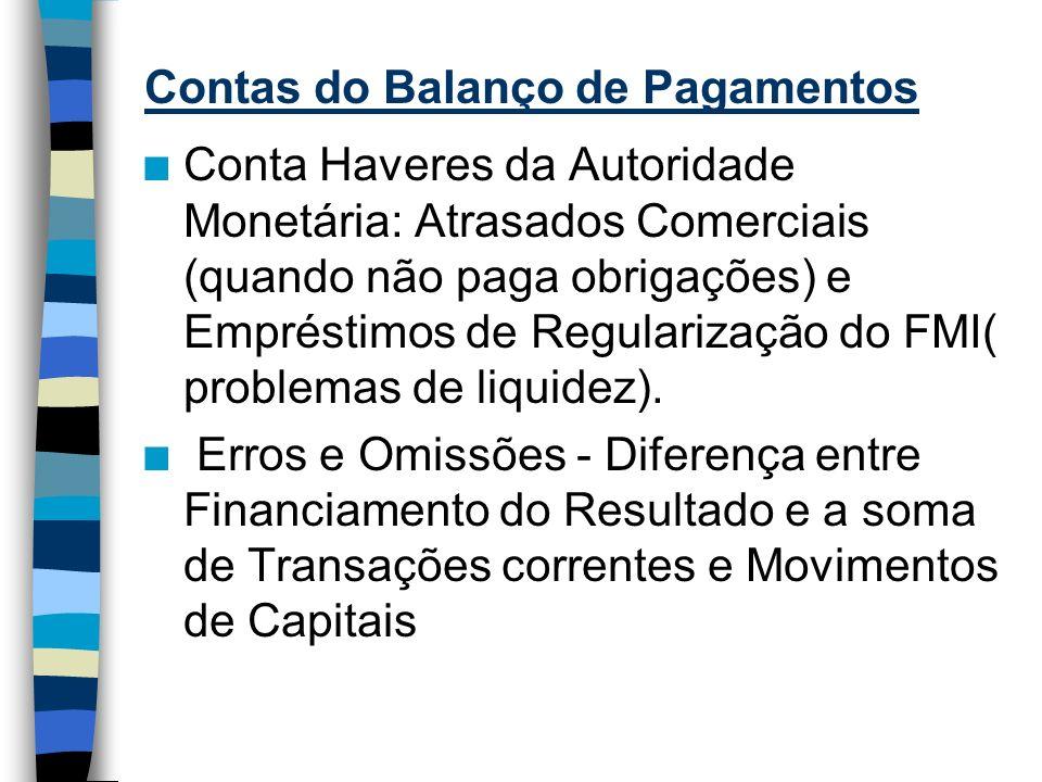 Contas do Balanço de Pagamentos n Conta Haveres da Autoridade Monetária: Atrasados Comerciais (quando não paga obrigações) e Empréstimos de Regularização do FMI( problemas de liquidez).