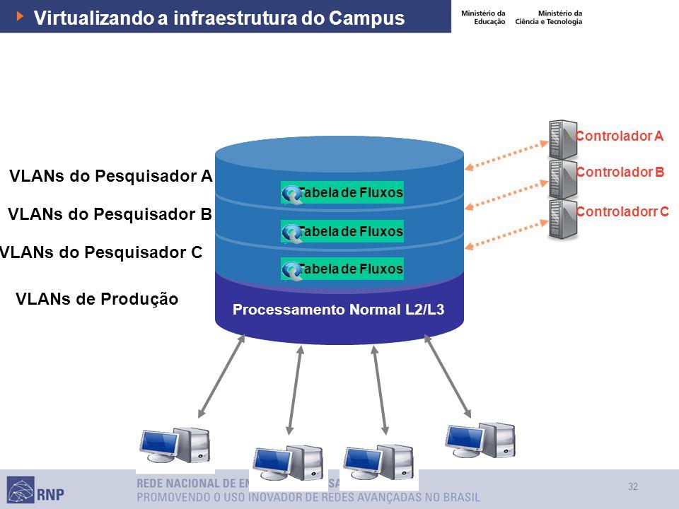 32 Virtualizando a infraestrutura do Campus Processamento Normal L2/L3 Tabela de Fluxos VLANs do Pesquisador A VLANs do Pesquisador B VLANs do Pesquis