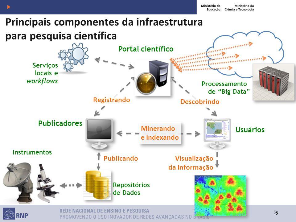 5 5 Publicadores Descobrindo Minerando e Indexando Minerando e Indexando Portal científico Registrando Serviços locais e workflows Publicando Usuários