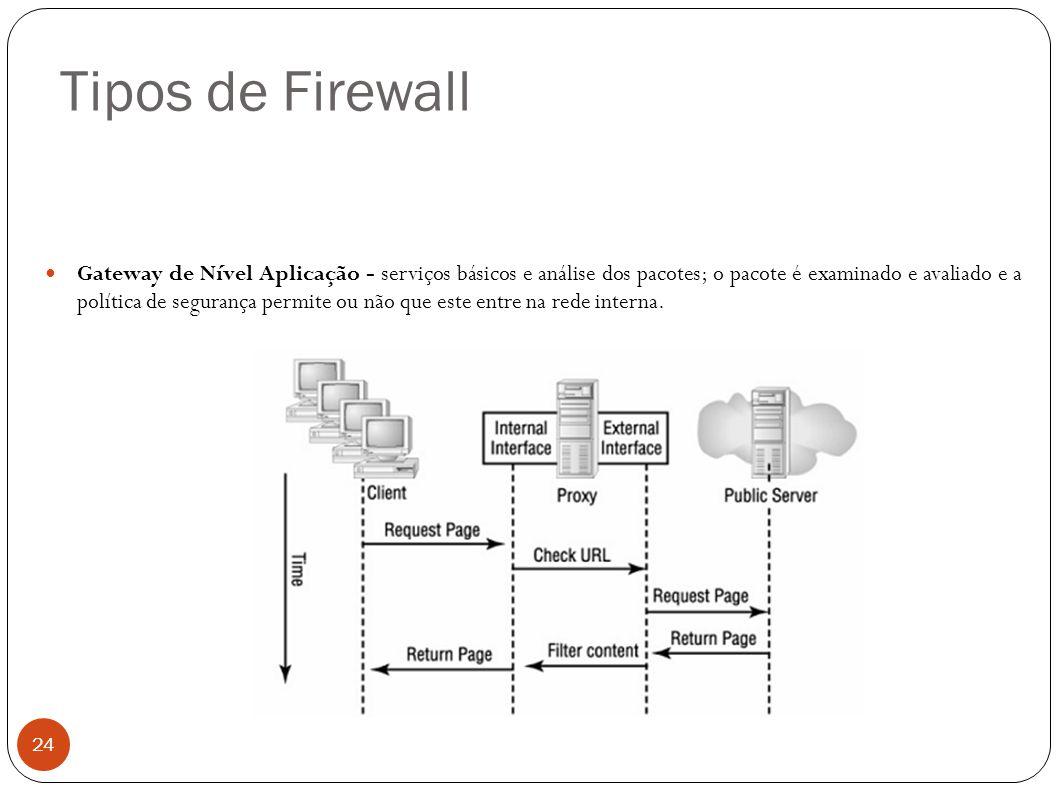 Tipos de Firewall 24 Gateway de Nível Aplicação - serviços básicos e análise dos pacotes; o pacote é examinado e avaliado e a política de segurança pe