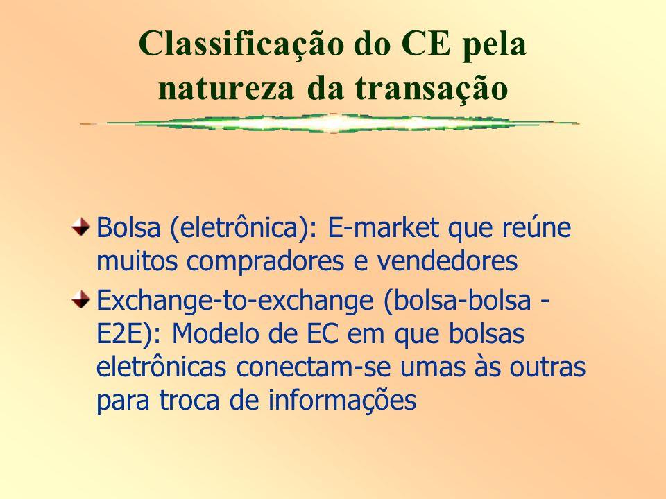 Bolsa (eletrônica): E-market que reúne muitos compradores e vendedores Exchange-to-exchange (bolsa-bolsa - E2E): Modelo de EC em que bolsas eletrônicas conectam-se umas às outras para troca de informações Classificação do CE pela natureza da transação