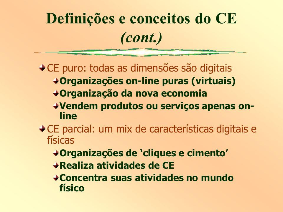 CE puro: todas as dimensões são digitais Organizações on-line puras (virtuais) Organização da nova economia Vendem produtos ou serviços apenas on- lin