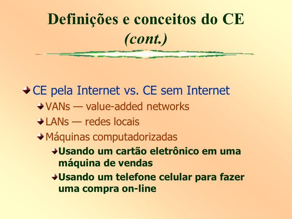 CE pela Internet vs. CE sem Internet VANs value-added networks LANs redes locais Máquinas computadorizadas Usando um cartão eletrônico em uma máquina
