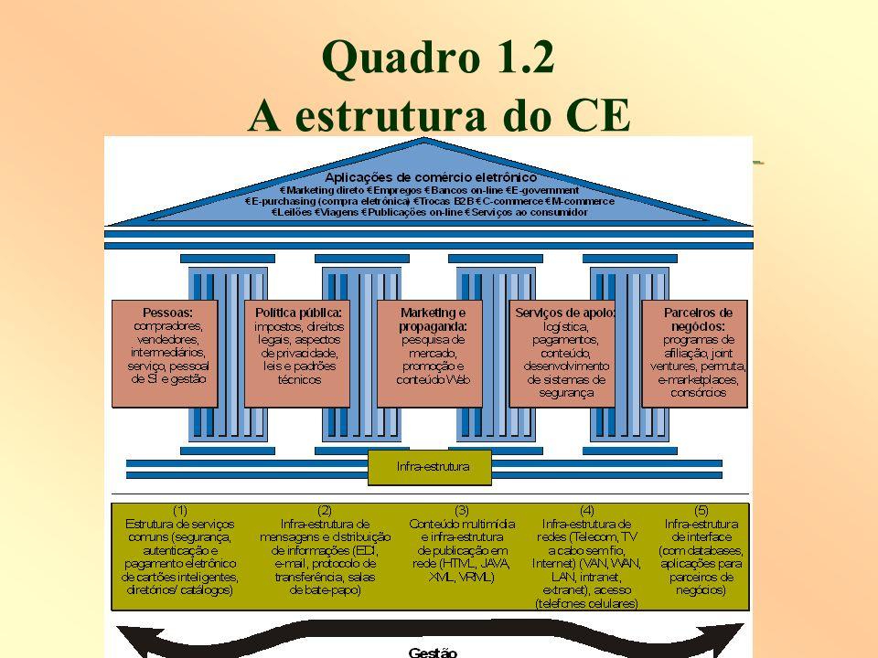 Quadro 1.2 A estrutura do CE