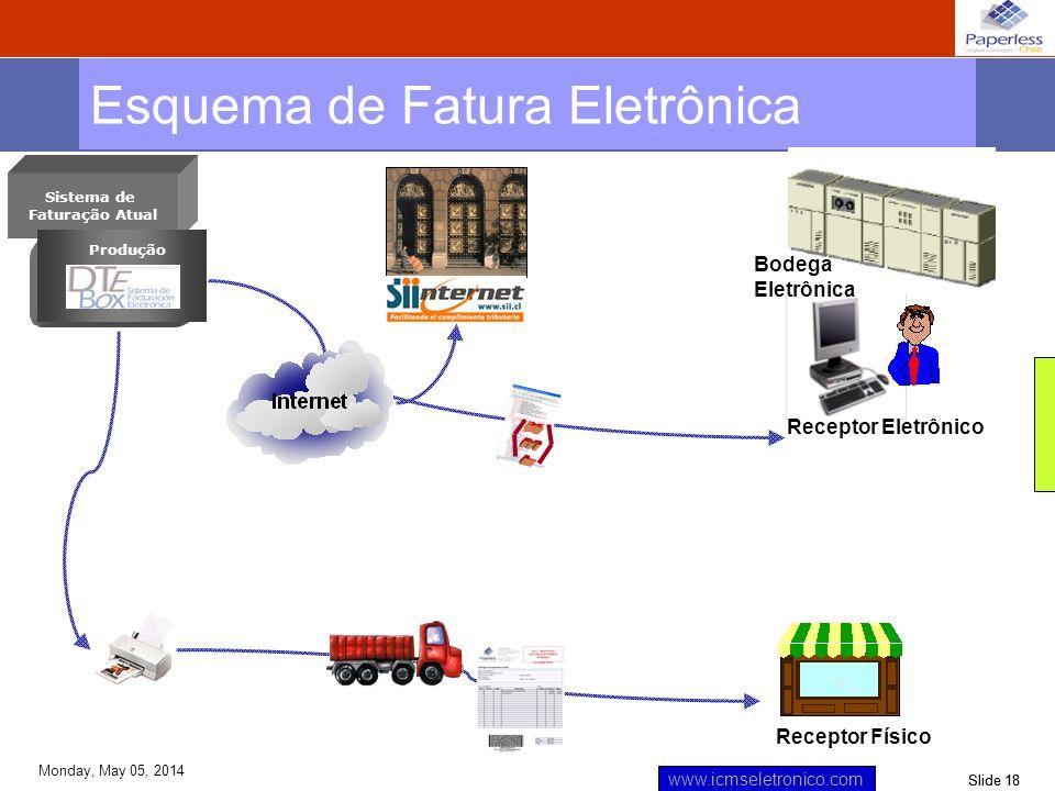 Slide 18 www.icmseletronico.com Monday, May 05, 2014 Esquema de Fatura Eletrônica Receptor Físico Bodega Eletrônica Sistema de Faturação Atual Recepto