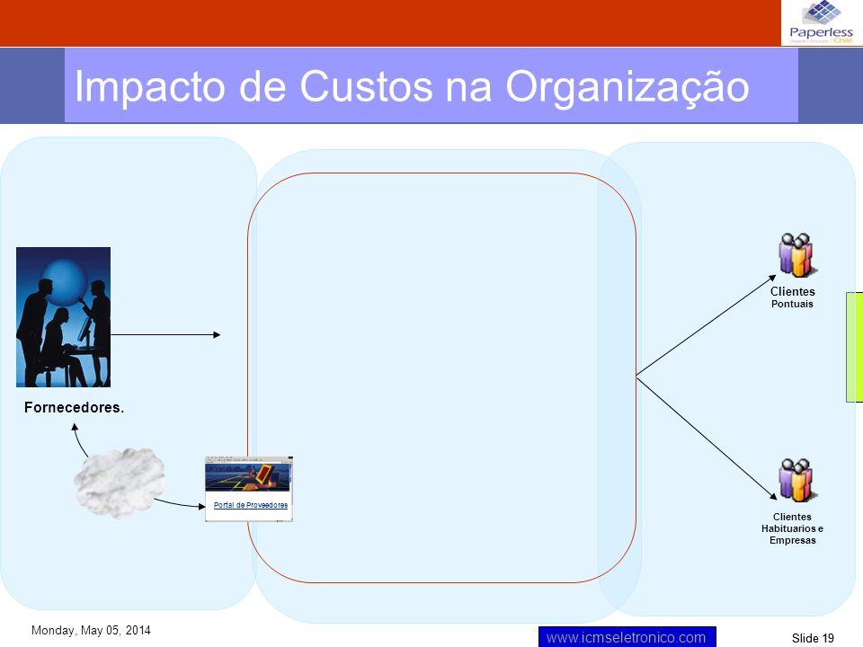 Slide 19 www.icmseletronico.com Monday, May 05, 2014 Impacto de Custos na Organização Fornecedores. Clientes Pontuais Clientes Habituarios e Empresas