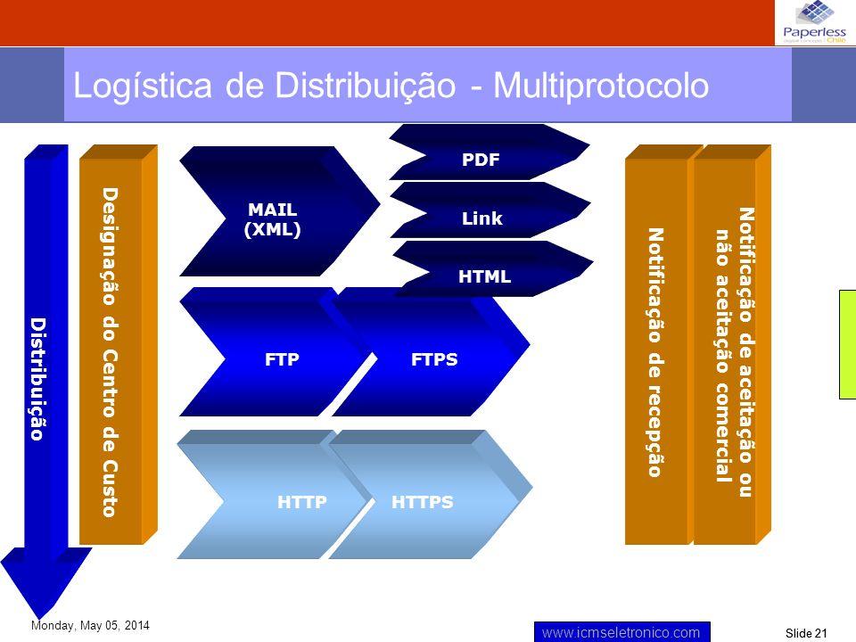 Slide 21 www.icmseletronico.com Monday, May 05, 2014 Distribuição MAIL (XML) FTP HTTP Logística de Distribuição - Multiprotocolo PDF Link Designação d