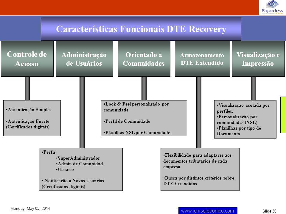 Slide 30 www.icmseletronico.com Monday, May 05, 2014 Controle de Acesso Orientado a Comunidades Armazenamento DTE Extendido Visualização e Impressão A