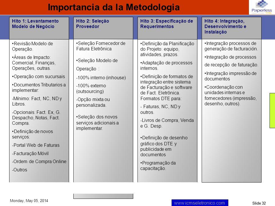 Slide 32 www.icmseletronico.com Monday, May 05, 2014 Hito 4: Integração, Desenvolvimento e Instalação Hito 1: Levantamento Modelo de Negócio Revisão M
