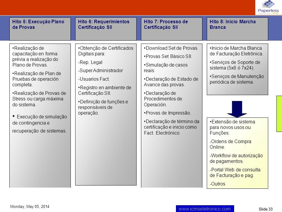 Slide 33 www.icmseletronico.com Monday, May 05, 2014 Hito 5: Execução Plano de Provas Realização de capacitação en forma prévia a realização do Plano