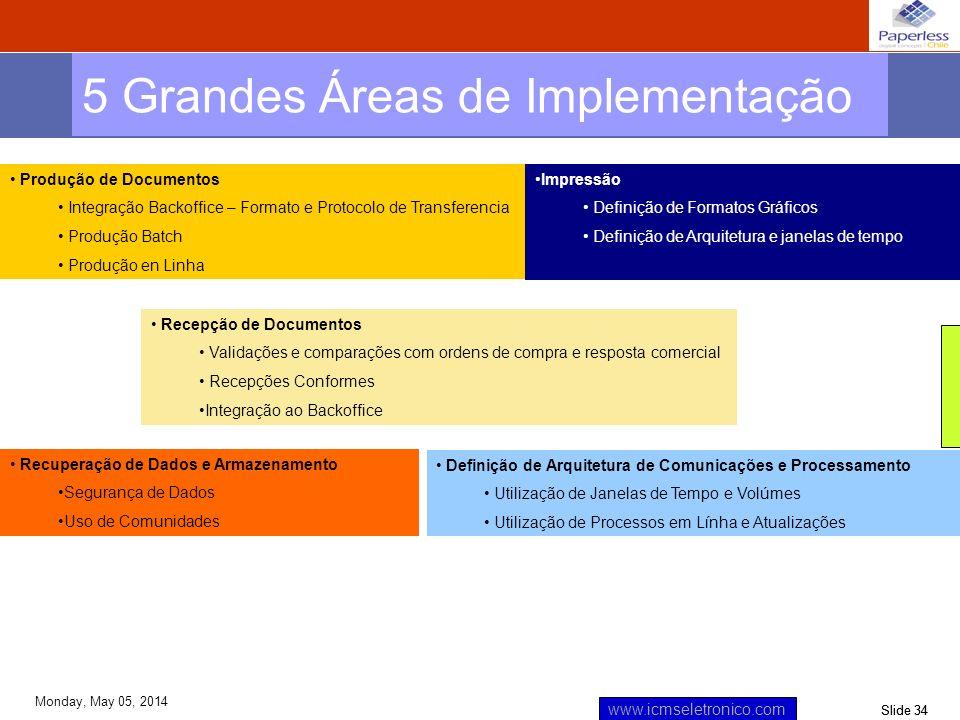 Slide 34 www.icmseletronico.com Monday, May 05, 2014 5 Grandes Áreas de Implementação Produção de Documentos Integração Backoffice – Formato e Protoco