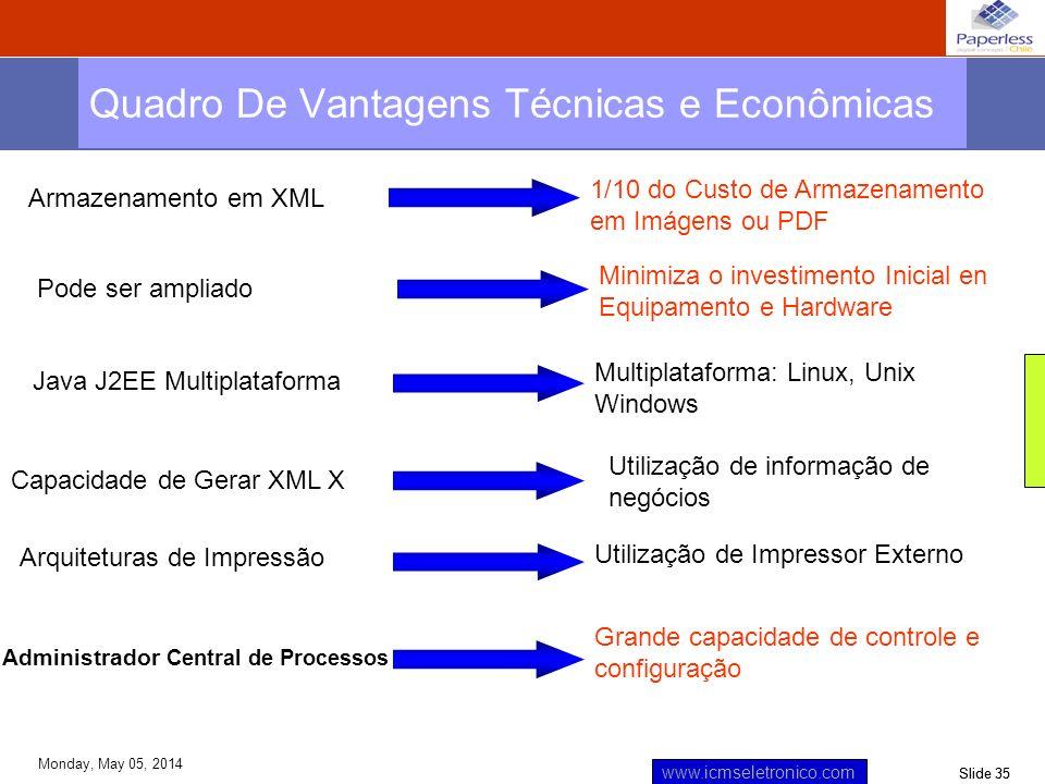 Slide 35 www.icmseletronico.com Monday, May 05, 2014 Quadro De Vantagens Técnicas e Econômicas Armazenamento em XML 1/10 do Custo de Armazenamento em