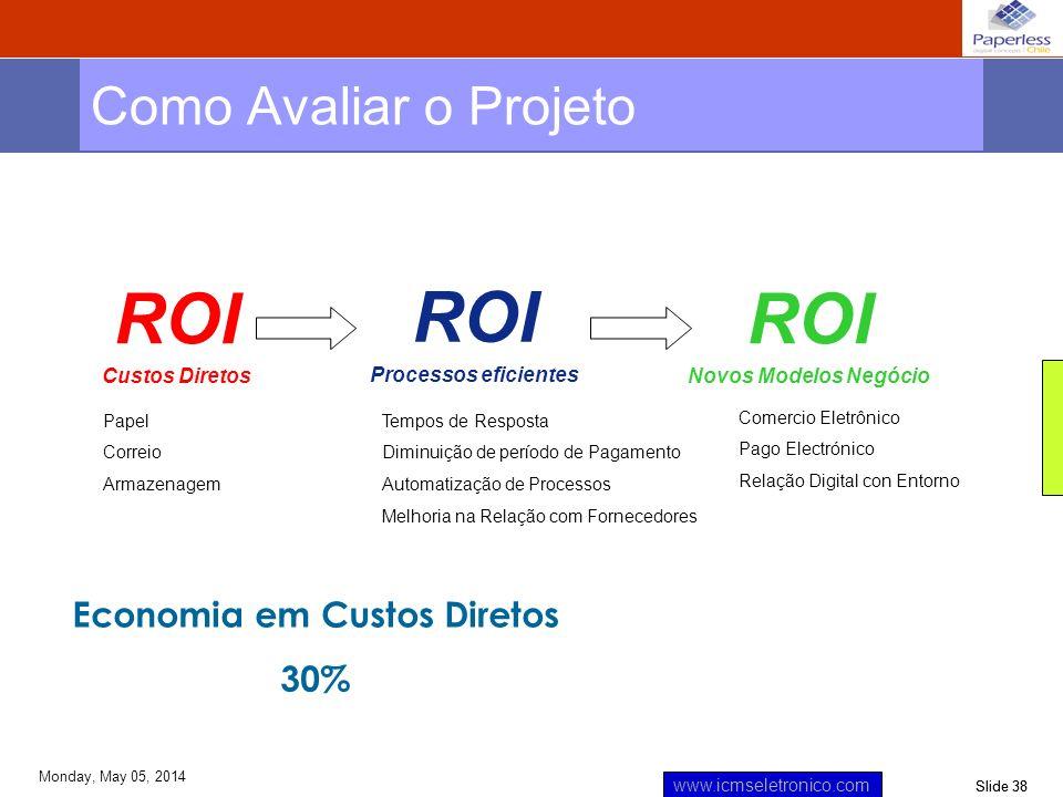 Slide 38 www.icmseletronico.com Monday, May 05, 2014 Como Avaliar o Projeto ROI Custos Diretos ROI Novos Modelos Negócio ROI Processos eficientes Pape