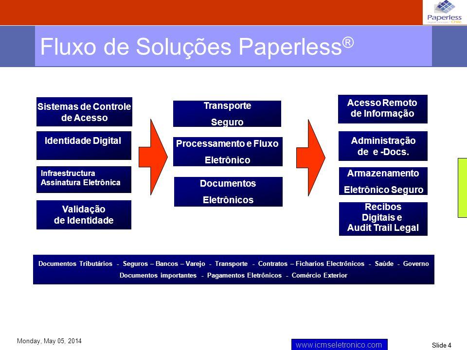 Slide 4 www.icmseletronico.com Monday, May 05, 2014 Fluxo de Soluções Paperless ® Identidade Digital Validação de Identidade Documentos Eletrônicos Tr