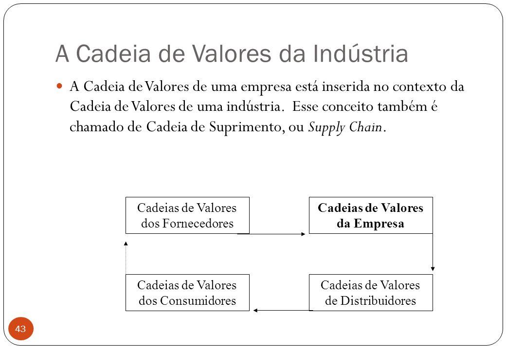 A Cadeia de Valores da Indústria A Cadeia de Valores de uma empresa está inserida no contexto da Cadeia de Valores de uma indústria.