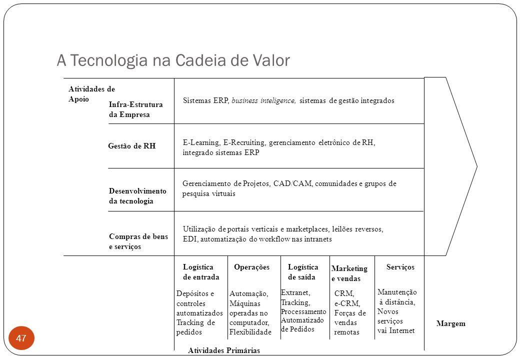 A Tecnologia na Cadeia de Valor Infra-Estrutura da Empresa Gestão de RH Desenvolvimento da tecnologia Compras de bens e serviços Atividades de Apoio Atividades Primárias Margem Logística de entrada OperaçõesLogística de saída Marketing e vendas Serviços E-Learning, E-Recruiting, gerenciamento eletrônico de RH, integrado sistemas ERP Gerenciamento de Projetos, CAD/CAM, comunidades e grupos de pesquisa virtuais Utilização de portais verticais e marketplaces, leilões reversos, EDI, automatização do workflow nas intranets Sistemas ERP, business inteligence, sistemas de gestão integrados Depósitos e controles automatizados Tracking de pedidos Automação, Máquinas operadas no computador, Flexibilidade Extranet, Tracking, Processamento Automatizado de Pedidos CRM, e-CRM, Forças de vendas remotas Manutenção à distância, Novos serviços vai Internet 47