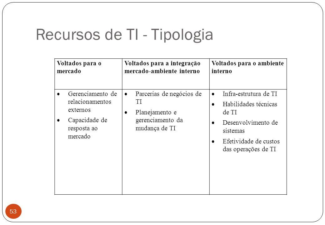 Recursos de TI - Tipologia Voltados para o mercado Voltados para a integração mercado-ambiente interno Voltados para o ambiente interno Gerenciamento de relacionamentos externos Capacidade de resposta ao mercado Parcerias de negócios de TI Planejamento e gerenciamento da mudança de TI Infra-estrutura de TI Habilidades técnicas de TI Desenvolvimento de sistemas Efetividade de custos das operações de TI 53