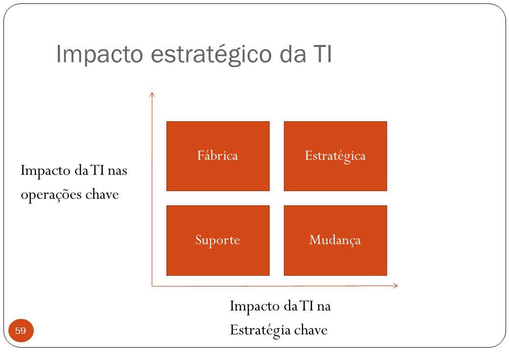 Impacto estratégico da TI Impacto da TI nas operações chave 59 Impacto da TI na Estratégia chave Fábrica Suporte Estratégica Mudança