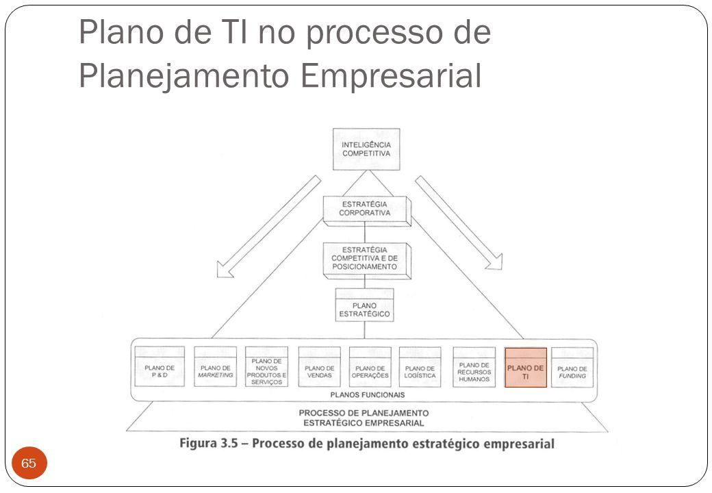 Plano de TI no processo de Planejamento Empresarial 65