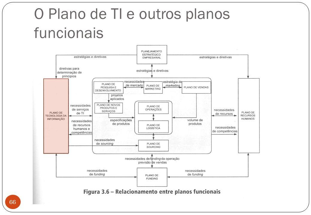 O Plano de TI e outros planos funcionais 66