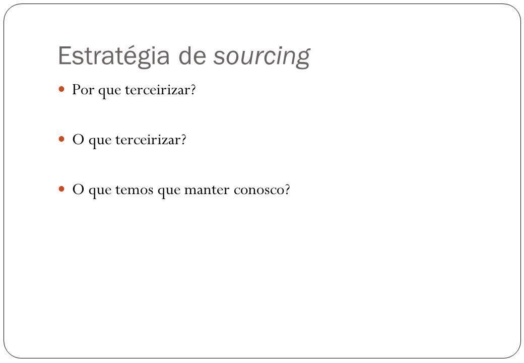 Estratégia de sourcing Por que terceirizar? O que terceirizar? O que temos que manter conosco?
