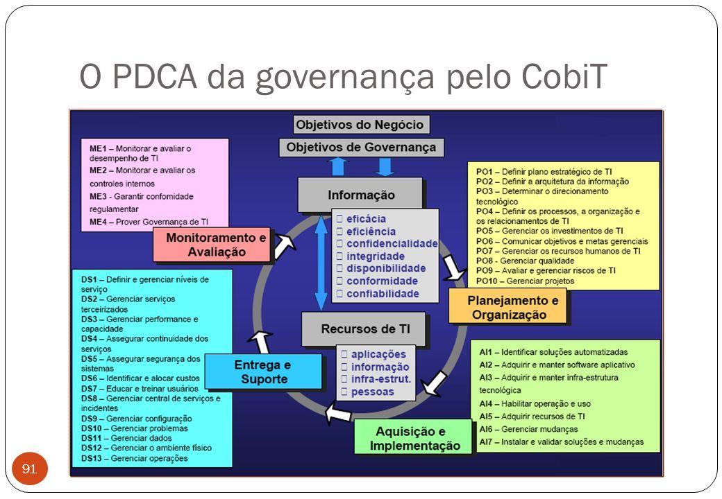 O PDCA da governança pelo CobiT 91