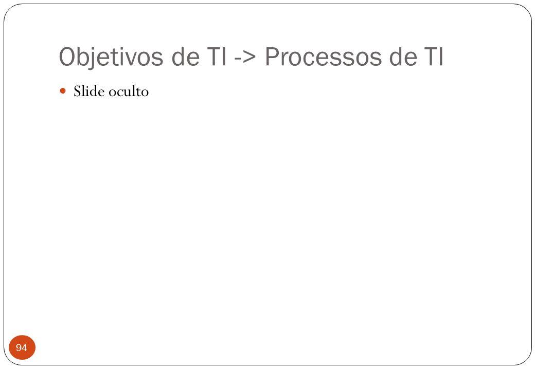 Objetivos de TI -> Processos de TI Slide oculto 94