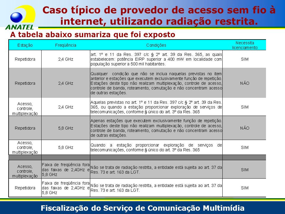 Fiscalização do Serviço de Comunicação Multimídia Caso típico de provedor de acesso sem fio à internet, utilizando radiação restrita. A tabela abaixo