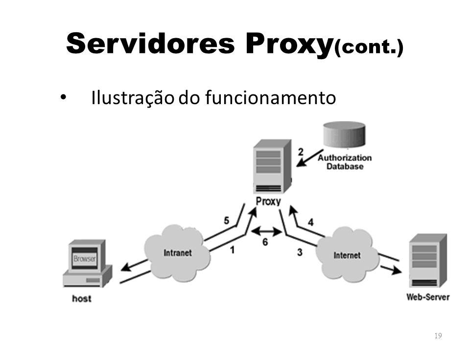 Servidores Proxy (cont.) Ilustração do funcionamento 19
