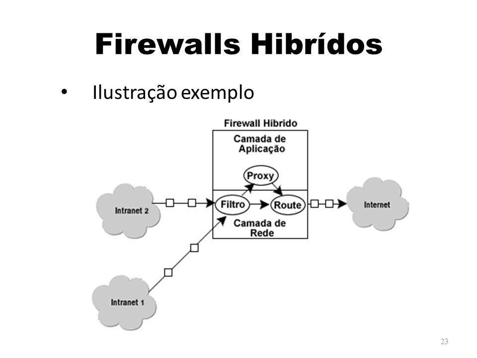Firewalls Hibrídos Ilustração exemplo 23