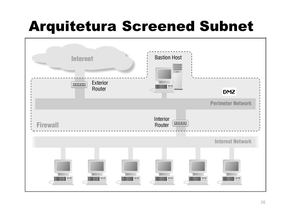 Arquitetura Screened Subnet 36