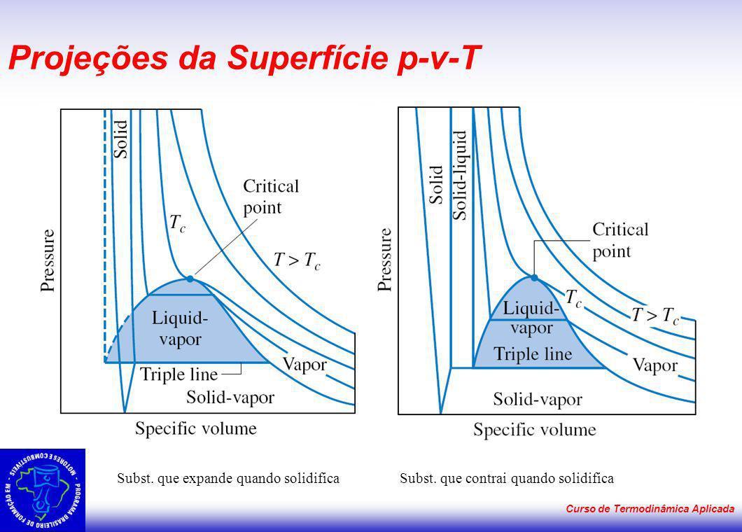 Curso de Termodinâmica Aplicada Projeções da Superfície p-v-T Subst. que expande quando solidifica Subst. que contrai quando solidifica
