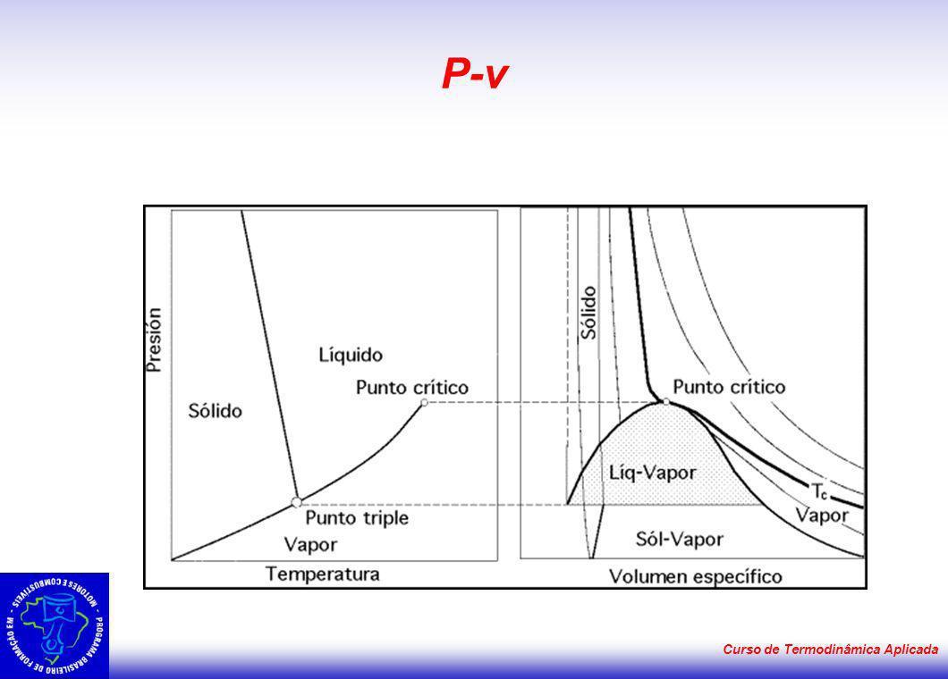 Curso de Termodinâmica Aplicada P-v
