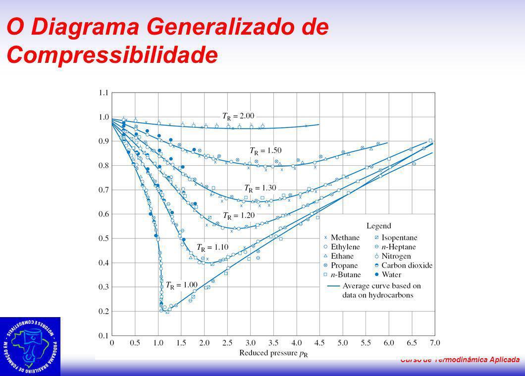 Curso de Termodinâmica Aplicada O Diagrama Generalizado de Compressibilidade