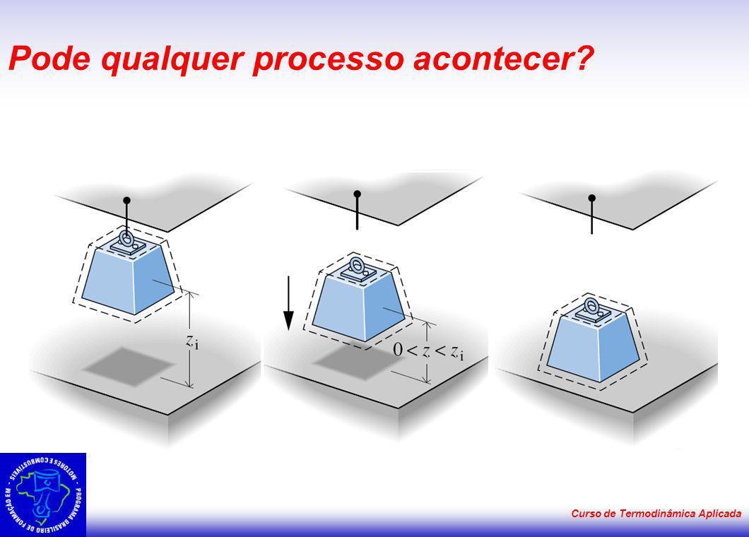 Curso de Termodinâmica Aplicada Pode qualquer processo acontecer?