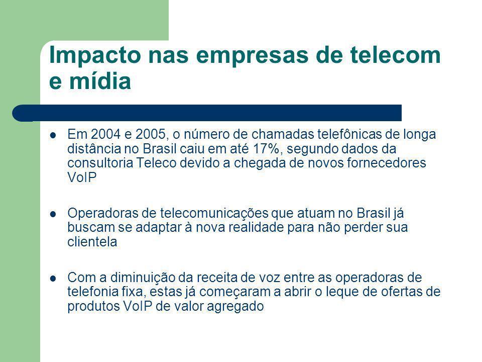 Impacto nas empresas de telecom e mídia Em 2004 e 2005, o número de chamadas telefônicas de longa distância no Brasil caiu em até 17%, segundo dados da consultoria Teleco devido a chegada de novos fornecedores VoIP Operadoras de telecomunicações que atuam no Brasil já buscam se adaptar à nova realidade para não perder sua clientela Com a diminuição da receita de voz entre as operadoras de telefonia fixa, estas já começaram a abrir o leque de ofertas de produtos VoIP de valor agregado