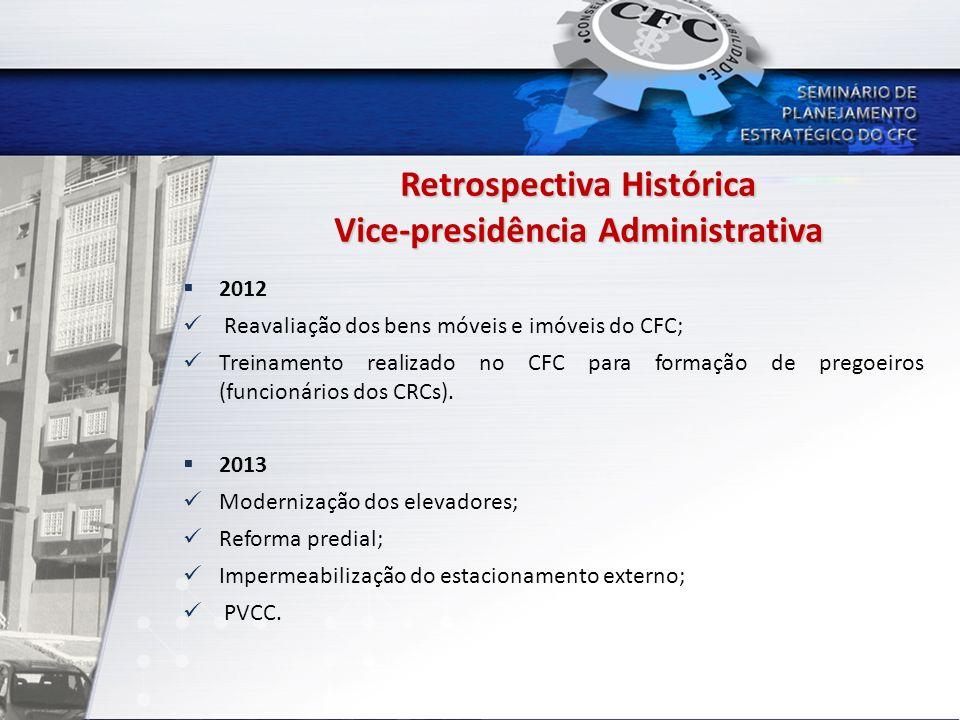 Retrospectiva Histórica Vice-presidência Administrativa 2012 Reavaliação dos bens móveis e imóveis do CFC; Treinamento realizado no CFC para formação