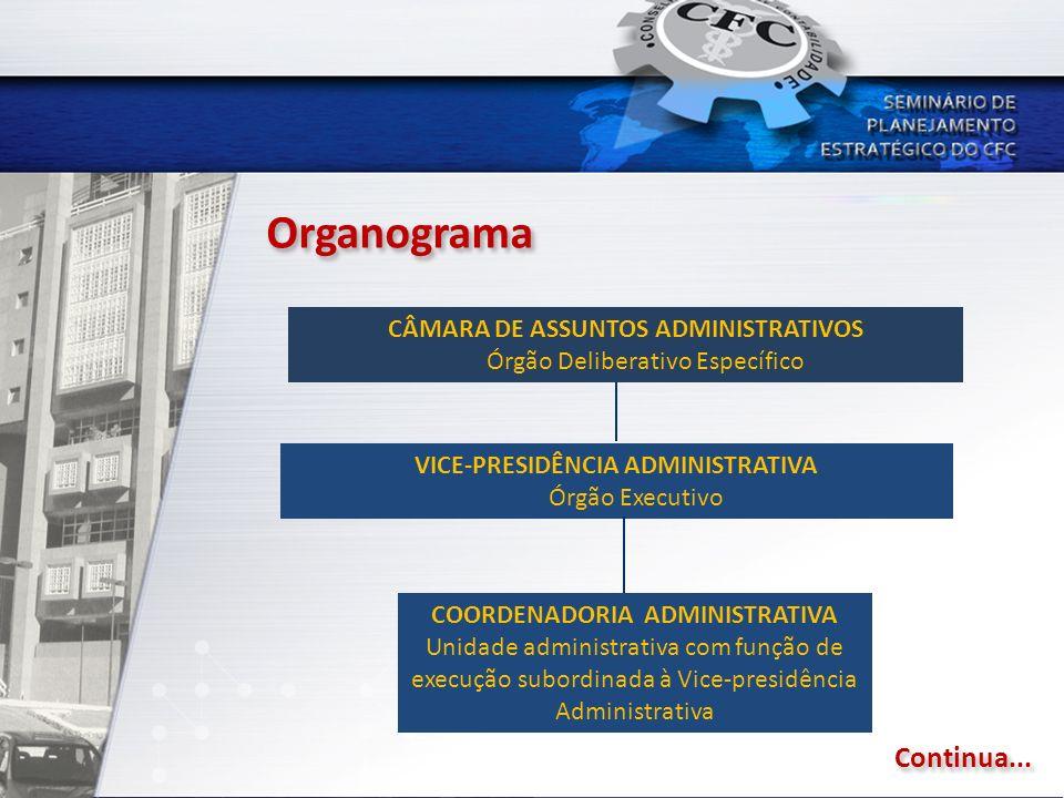 CÂMARA DE ASSUNTOS ADMINISTRATIVOS Órgão Deliberativo Específico VICE-PRESIDÊNCIA ADMINISTRATIVA Órgão Executivo COORDENADORIA ADMINISTRATIVA Unidade