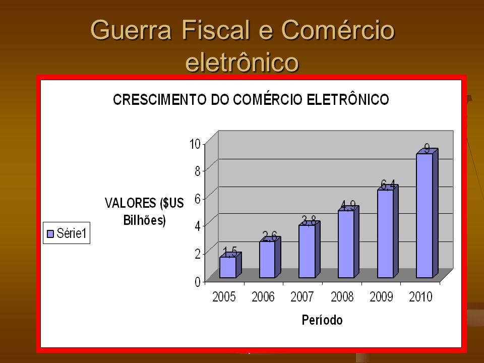Carlos Martins Marques de Santana25 Guerra Fiscal e Comércio eletrônico
