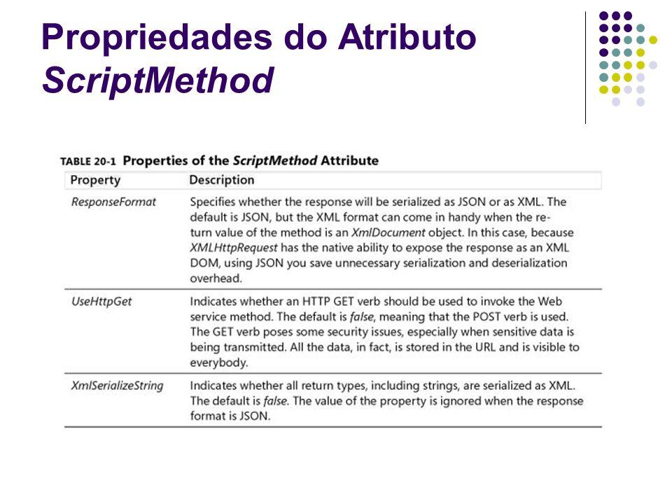 Propriedades do Atributo ScriptMethod