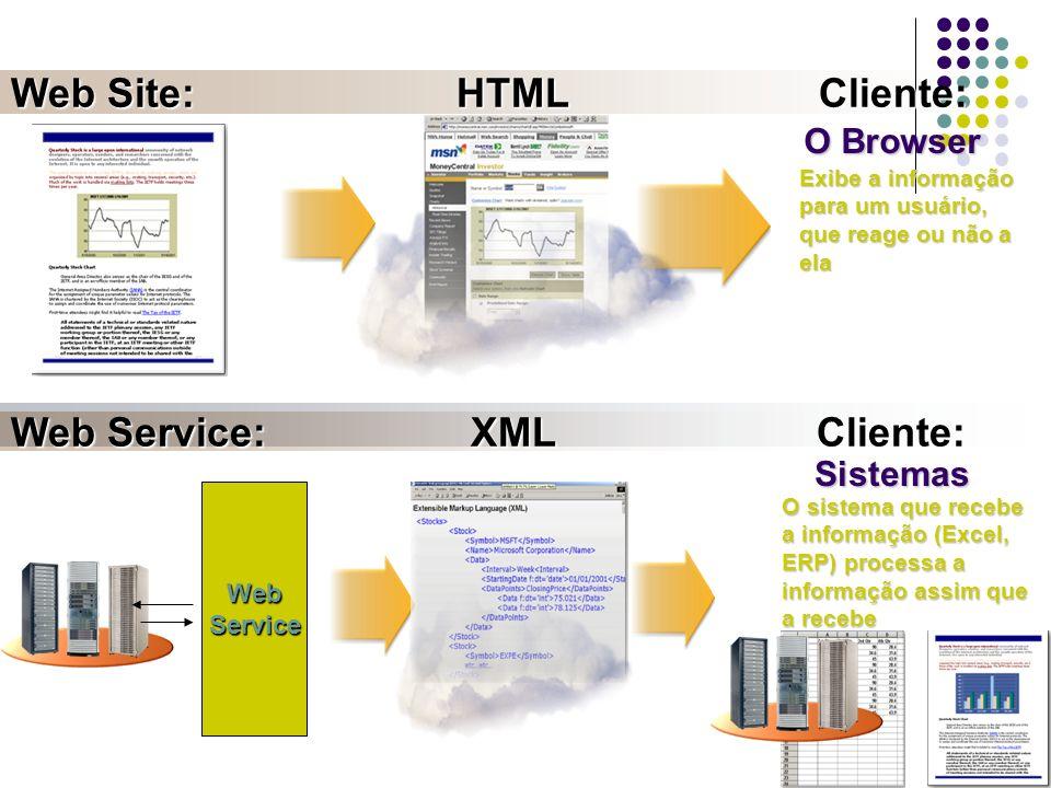 Web Site: HTML Cliente: Web Service: XML Cliente: O Browser WebService Sistemas Exibe a informação para um usuário, que reage ou não a ela O sistema q