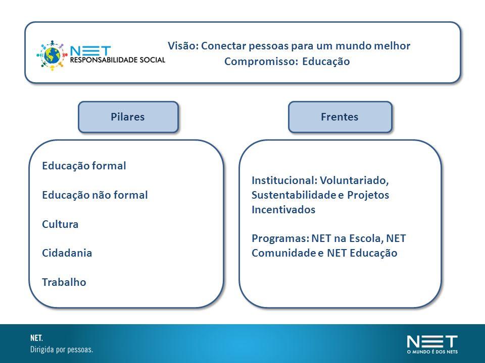 Frentes Pilares Institucional: Voluntariado, Sustentabilidade e Projetos Incentivados Programas: NET na Escola, NET Comunidade e NET Educação Instituc